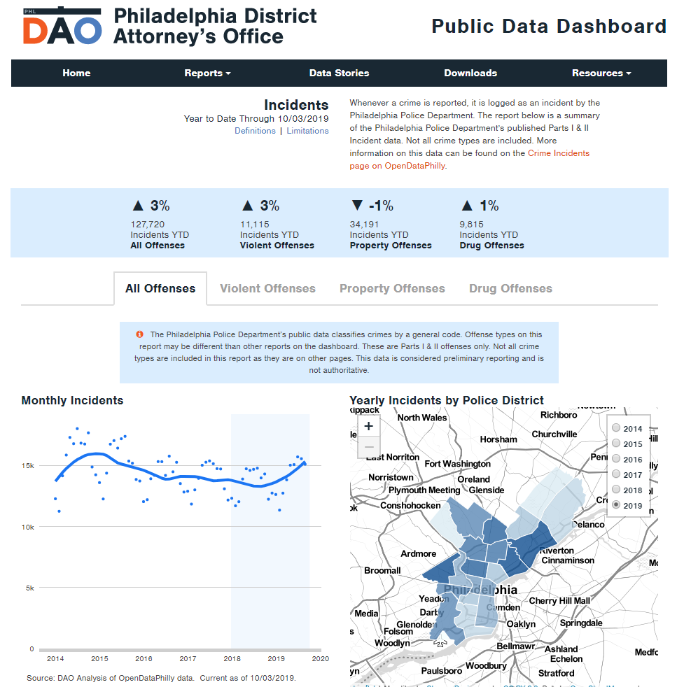 District Attorney Data Dashboard - Incidents