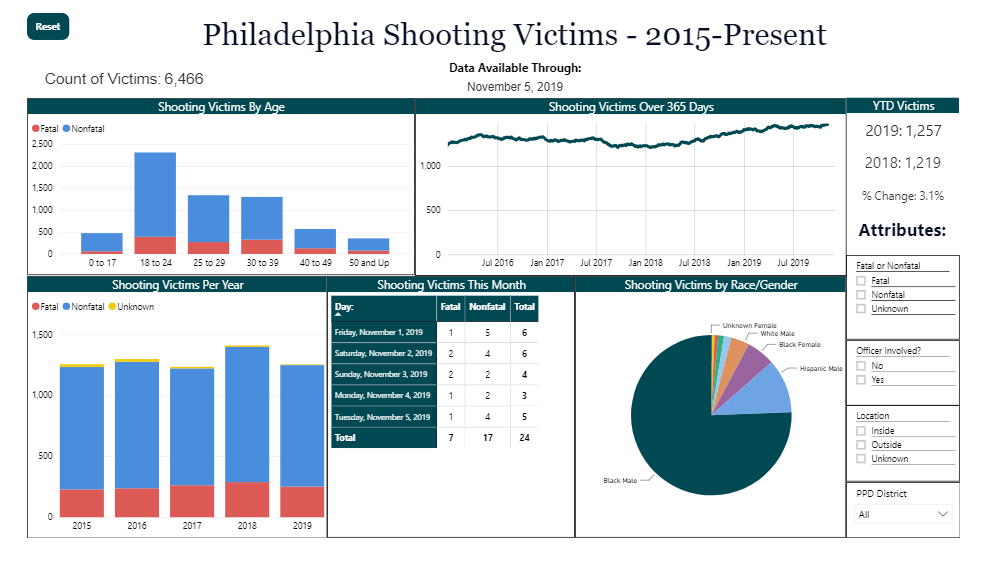 shooting-victims-dashboard-ibgvr