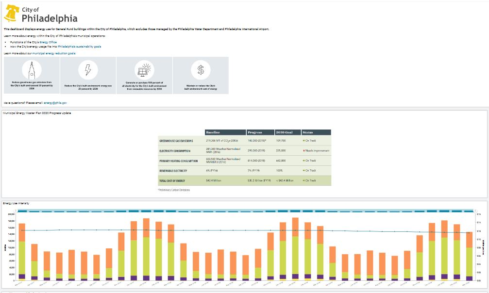 city-of-philadelphia-s-municipal-energy-use-dashboard